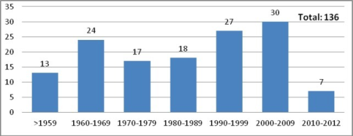 PhD theses defended in National Cancer Institute (1948–2012).