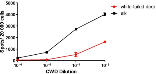 CWD Isolate Titration in Elk21- Cells. Elk21- cells were exposed to serial dilutions of two different CWD isolates (elk, 132M, and white-tailed deer, 95Q/96G) and the generation of PrPSc determined by ELISPOT analysis following three passages of the cells. Elk21- cells demonstrated a dose-dependent PrPSc spot response to elk and white-tailed deer CWD. N = 6, mean ± SEM.