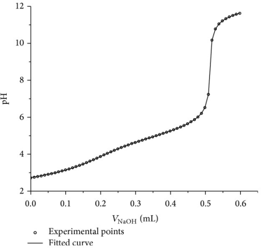 Titration and fitted curves pH = f(VNaOH) obtained for mixture of PhA, Py-4CA, and MA with mole ratio of acids 1 : 2 : 2.