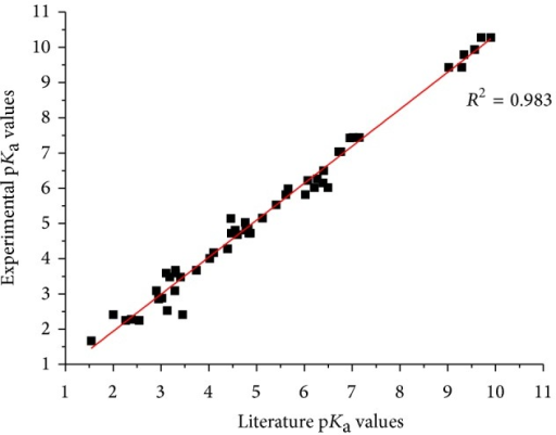 Plot of experimental versus literature pKa's values for the compounds under study.