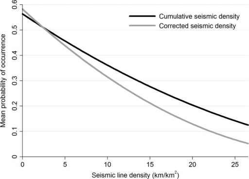 Probability of American marten occurrence is sensitive to seismic line density calculations.The relationship between the probability of American marten (Martes americana) occurrence and linear feature density at the home range in northwest Canada is sensitive to line density calculations. Although both metrics of seismic line density show a clear decline, where narrow seismic lines (≤ 2 m) are removed from the calculation (i.e., corrected seismic density), decline in mean probability of occurrence is almost 80%.