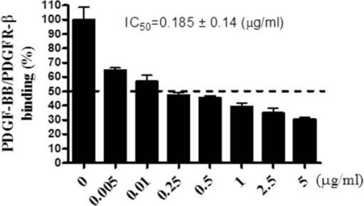 Inhibitory effects of PCE on the binding of the PDGF-BB ligand with its receptorin vitro. The experiments were performed in triplicate. All data are expressed as the mean ± SEM.