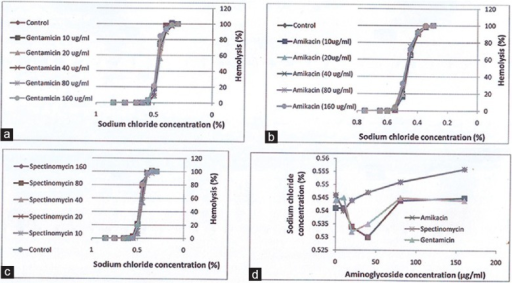 Effects of gentamicin (a), amikacin (b) and spectinomycin (c) on the osmotic fragility of red cells and the cut-off point of sodium chloride that does not induce hemolysis (d)
