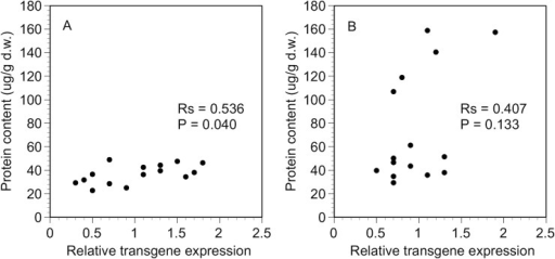 Correlation under optimal conditions.Spearman rank correlation between relative transgene expression and Bt protein content in the plants grown under optimal conditions: A) white Bt maize and B) yellow Bt maize.