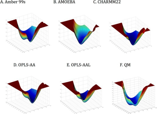 Potential surfaces for torsional force-fields surfaces surrounding helical conformations for A. AMBER99sb, B. AMOEBABIO09, C. CHARMM22, D. OPLS-AA, and E. OPLS-AAL versus F. QM—MP2/6-311(1d,1p) basis set.