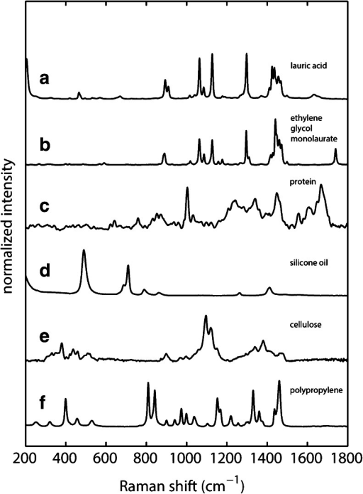 Raman spectra of common particulates and compounds found in biopharmaceutical formulations (a) lauric acid (b) ethylene glycol monolaurate (c) mechanically stressed antibody (d) silicone oil (e) cellulose and (f) polypropylene. Experimental conditions: 4 mW laser power, T = 298 K, 60 s accumulation time.