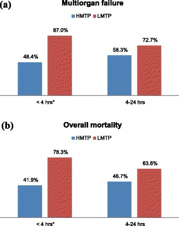 Outcome according to time post-injury (hours) and transfusion ratio (HMTP vs. LMTP) (a) multiorgan failure (MOF) (b) overall mortality