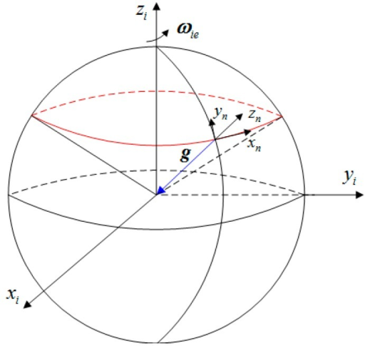 The moving trajectory of gravity in the inertial space.