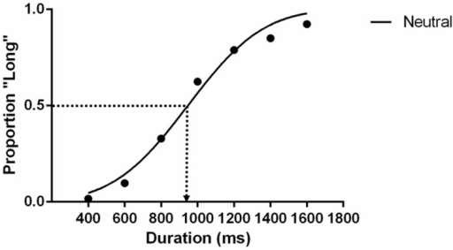"The psychometric function of the static neutral expression condition in Experiment 1. Each data point is the average proportion across all participants. The dotted line indicates the estimated PSE that participants give 50% of ""long"" responses."