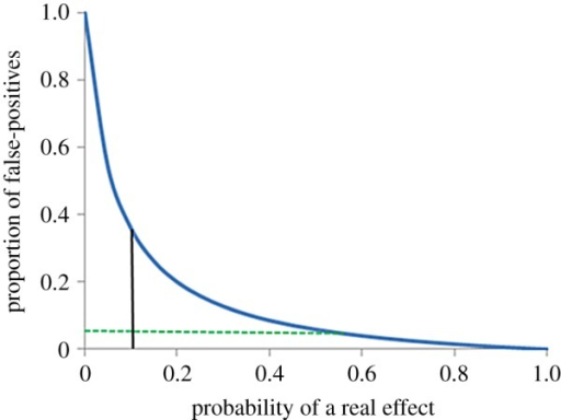 Proportion of 'false-positive' rejections of the  hypothesis as a function of the probability that the hypothesized effect exists (i.e. is 'real'). The curve is drawn for the case when α (the 'significance level' or the putative risk of a type I error) is 0.05 and the power of the test (i.e. the probability of correctly rejecting the  hypothesis when it is false) has the value 0.8 (mimicking the value adopted by Colquhoun 32).