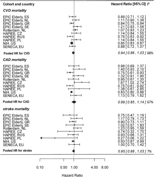 Cohort-specific and pooled HRs of CVD, CAD, and stroke mortality in relation to a 10-point increase in the Healthy Diet Indicator, adjusted for sex, education, smoking status, energy intake, alcohol consumption, and physical activity in CHANCES, 1988–2011. The bars represent 95% CIs. I2 values are expressed as a percentage of total variability due to heterogeneity. All data were obtained from the CHANCES consortium (www.chancesfp7.eu). Participants were from SENECA (18), the Rotterdam Study (17), EPIC-Elderly (14), NIH-AARP (16), and HAPIEE (15). CAD, coronary artery disease; CHANCES, Consortium on Health and Ageing: Network of Cohorts in Europe and the United States; CVD, cardiovascular disease; CZ, Czech Republic; EPIC-Elderly, European Prospective Investigation into Cancer and Nutrition elderly study; ES, Spain; EU, European Union; HAPIEE, Health, Alcohol and Psychosocial factors in Eastern European countries; GR, Greece; NL, Netherlands; PL, Poland; RUS, Russia; SE, Sweden; SENECA, Survey in Europe on Nutrition and the Elderly; a Concerted Action.