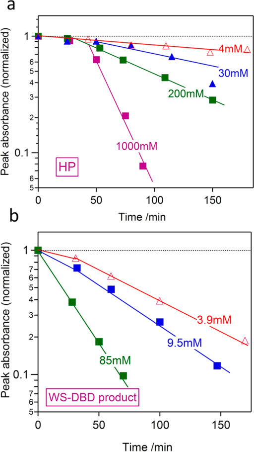 Kinetics of oxidative discoloration of methylene blue by HP and WS-DBD product.Normalized peak absorbance of initially 20 μM methylene blue aqueous solution is plotted as a function of time of oxidative discoloration at 70 °C for solutions containing (a) HP and (b) WS-DBD product at various concentrations. The WS-DBD product caused at least an order of magnitude faster oxidative discoloration of methylene blue.