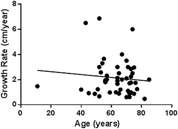 Correlation between patient's age and tumor growth rate