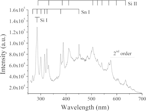 Visible range spectrum obtained with a Si-10 at %Sn target and a Si pin-electrode immersed in liquid nitrogen with a current of 1 A.Transition beyond 550 nm are second-order.