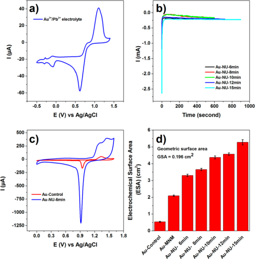 Electrochemical characterization data showing (a) cyclic voltammograms (CVs) obtained at an Au electrode for the reduction of gold from an electrolyte containing 2.718 g/L HAuCl4•3H2O and 0.177 g/L Pb(CH3COO)2•3H2O recorded at 50 mV s−1; (b) the current stability during the formation of Au-NU with different nanospike sizes; (c) Linear sweep voltammograms (LSVs) for the Au-control and Au-NU-6 min samples obtained in 1 M H2SO4 at 100 mV s−1 (d) the electrochemical surface area (ESA) calculate from the reduction of one oxide monolayer formed on the Au surfaces during the reduction phase of the cyclic voltammogram recorded in 1 M H2SO4. The geometric surface area of each substrate was 0.196 cm2.