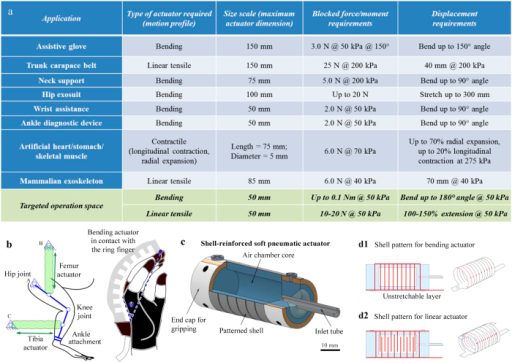 (a) A review of design and performance metrics for soft actuators used in some human-assistive, wearable devices listed in literature, along with references. (b) Schematic diagrams showing two such assistive devices that employ soft pneumatic actuators, for spinal cord rehabilitation using a soft exoskeleton (left) with linear actuators, and for assisting hand motion using a robotic glove (right) with bending actuators. (c) Schematic view of the proposed SPA. The actuator comprises of a soft elastomeric silicone core onto which a shell structure made of a much stiffer material is attached. (d) Schematic showing laser-cut patterns on shell for forming bending (d1) and linear (d2) frames. The bending frame, seen in d1, comprises multiple, equally spaced cuts. The shell is rolled-up as shown, with a thin strip of uncut material forming the unstretchable layer to guide motion in bending. The number of cuts on shell surface is varied to achieve variable stiffness of the structure. The linear frame has a pattern as shown in d2, with alternating slits of the same length. The corresponding shell obtained upon attaching two such symmetric patterns together is seen on the right, to achieve guided linear motion.