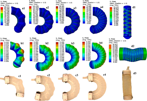 (a–c) Simulation vs. experimental results for bending actuators with various geometries, with 3, 7, 9 and 13 cuts on shell surface shown in c1–c4 (from left to right). The top panel (a1–a4) shows the Von Mises stress contour plots for stresses for the entire actuator structure, combining both the shell and the core material, while the bottom panel (b1–b4) shows the stresses in the soft core alone, for the corresponding geometries in the top panel. All stress values are in MPa. Comparing images in (a,b), it is seen that much larger stresses are incurred in the shell, owing to its significantly larger stiffness (in GPa as compared to the stiffness of the core material in kPa). (d) Von Mises stress contour plots for a linear actuator with 13 cuts on shell surface in free displacement testing (d1) and in blocked force testing (d2). An experimental image of the actuator in free displacement testing is shown in d3.