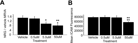 Akt inhibition causes a dampening of the NRG/vehicle MRVA measure.Administration of the Akt Inhibitor X in water vehicle (n = 5) caused a dose-dependent decline in the NRG/vehicle MRVA (A). Unlike PI3K inhibition, Akt inhibition was associated with a statistically significant reduction in mean ICAM (B) and mean NRG (not shown) raw fluorescence values at the high dose only with no trend at lower doses. Compared with the vehicle control, * represents p<0.05 and ** represents p<0.01. Compared with the low dose, + represents p<0.05 and ++ represents p<0.01.