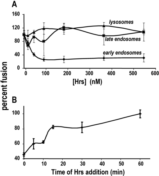 Hrs inhibits early endosome fusion at an early stage in the fusion reaction. (A) Hrs inhibits early endosome fusion in a dose-dependent and saturable manner (diamond), without having a significant effect on late endosome (square) or lysosome (triangle). (B) Hrs-induced inhibition of early endosome fusion occurs most prominently when Hrs is added to the reactions within the first 10 min of incubation. If Hrs is added after the first 10 min of the fusion reaction, its ability to inhibit the reaction reduced.