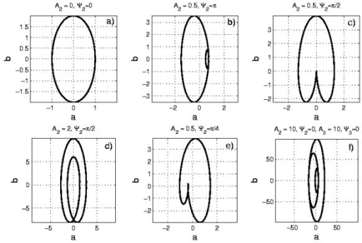Examples of b(a) curves belonging to the class U0/TM. Examples of b(a) curves belonging to the class U0/TM, as described by Eq. (15). We have assumed for all the plots ω = 2, A1 = 1 and Ψ1 = 0. As predicted by Eq. (16), in the case M = 1 we obtain an ellipse with a ratio ω between the two semi-axes. Examples of the M = 2 case are shown in the plots (b), (c), (d) and (e), for different choices of the parameters A2 and Ψ2. As expected, three ellipses appear in the case U0/T3 (plot f).