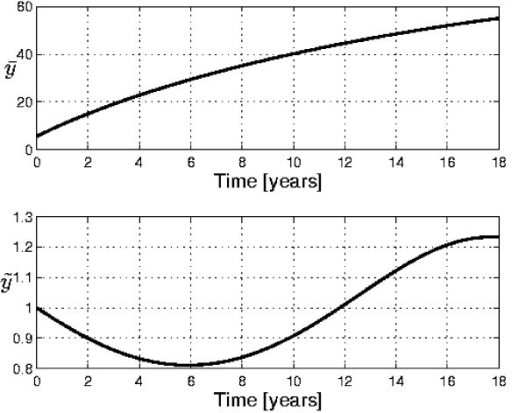 Separate plots of the curves U2 and T1. Separate plots of the curves U2 and T1 (see Eqs. (5) and (20)) for the case presented in Figs. 3 and 4. The minimum and maximum of the T1 curve coincide with the times for which the rate of growth is expected to have a minimum or a maximum, in correspondence with the inflection points in the y(t) curve.