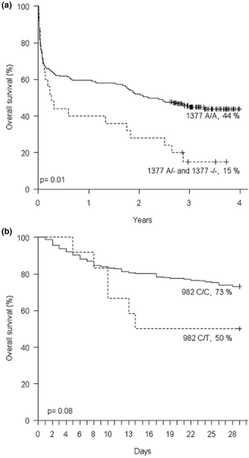 Influence of HMGB1 genotype on survival. (a) Overall survival during the follow-up period according to the -1377delA genotype. (b) 28-day survival according to the 982C>T genotype.