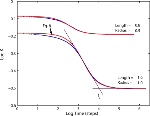 Time dependence of the projected diffusivities.Comparison of MC results for tubular cristae geometry (dots) to the theoretical model, Eq. 8, (red lines) for two examplary membrane configurations. Cristae density σ = 126 cristae per micrometer, fully permeable junctions. Definition of the transition time for alternative models of transient anomalous diffusion is illustrated with black lines.