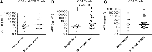 HCC patients with anti-AFP CD4 T-cells responses have significantly lower levels of serum AFP. Serum AFP levels in HCC patients with or without (A) anti-AFP total T-cells responses (both CD4 and CD8), (B) CD4 T-cell responses or (C) CD8 T-cell responses are shown. Anti-AFP CD4 T-cell response was detected in patients with low or moderately elevated serum AFP (n=0.018). Median of serum AFP levels for responders and non-responders are presented and each dot represents a patient with HCC.