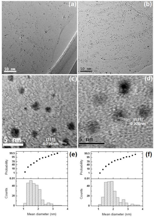 TEM images of (a) RGO-Pt-7 and (b) RGO-Pt-10; HRTEM images of (c) RGO-Pt-7 and (d) RGO-Pt-10; and Pt particle-size counts and probability curves of (e) RGO-Pt-7 and (f) RGO-Pt-10 (250 particles were randomly selected for the calculation from (a) and (b), respectively).