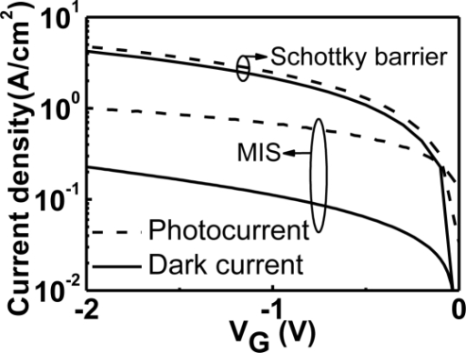 dark currents and photocurrents of the 1 3  u03bcm thick