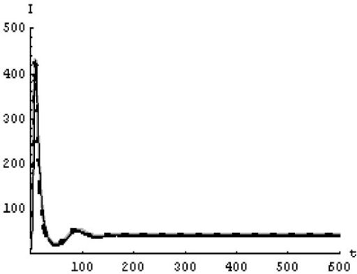 The concentration of the infected CD4+ T at N = 1000 in the 2nd case. Gray solid line (α = 1), Dotted line (α = 0.99), Black solid line (α = 0.95).