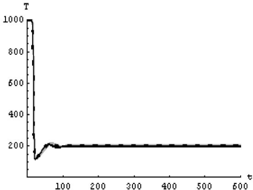 The concentration of the infected CD4+ T cells at N = 1600 in the 1st case. Gray solid line (α = 1), Dotted line (α = 0.99), Black solid line (α = 0.95).