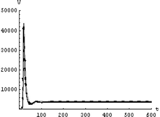 The concentration of the free HIV virus particles at N = 1600 in the 1st case. Gray solid line (α = 1), Dotted line (α = 0.99), Black solid line (α = 0.95).