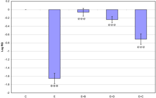 Representative graph showing Real-Time amplification of GABA Aα1 receptor subunit mRNA from the Control and experimental rats. The ΔΔCT method of relative quantification was used to determine the fold change in expression. Values are mean ± S.D of 4-6 separate experiments. C- Control, E- Epileptic, E+B- Epileptic + Bacopa monnieri, E+D- Epileptic + Bacoside-A, E+C- Epileptic + carbamazepine treated rats. ***p < 0.001 when compared to control, @@@p < 0.001 when compared to epileptic group.