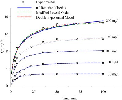 Comparison of adsorption kinetic models at 10 °C.