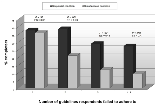 Number of guidelines respondents failed to adhere to against the number of completers in the sequential condition (n = 1536) and the simultaneous condition (n = 1517).