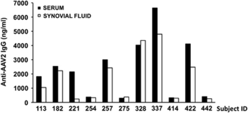 Anti-AAV2 total IgG titer in the serum and synovial fluid from subjects affected by rheumatoid arthritis. Total anti-AAV2 IgG were measured with a capture assay; results are expressed in ng ml−1. For each sample, the average of a duplicate reading is reported.