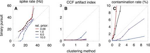 "Comparison of spike trains estimated using binary pursuit and clustering.Three different summary statistics are computed and compared for 293 retinal ganglion cells. For each statistic, the data are shown as ""Q–Q"" plots: Each line spans the range of quantiles from 5% to 95%, and points are plotted at corresponding deciles of the distributions from 10% to 90%. Different colored lines correspond to different Bernoulli spike rate priors: values in legend indicate a multiplicative factor on the log-prior, relative to the firing rate estimated from clustering. (A) Spike rate. (B) Cross-correlation function artifact index measures the depth of the ""notch"" at the origin of the cross-correlation function between a pair of cells, a measure of missed spikes. (C) Refractory period contamination rate, which is a measure of false positives. Note that the purple curves (which arise from using a prior for each cell that is six times the firing rate of spikes estimated using clustering) show a reduction in both contamination and CCF artifacts relative to clustering."