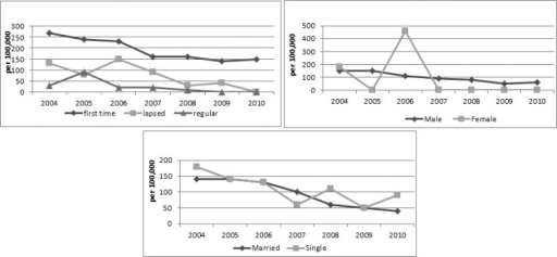 Trends of HCV-Ab positive rate according to gender, marital status and donors' status