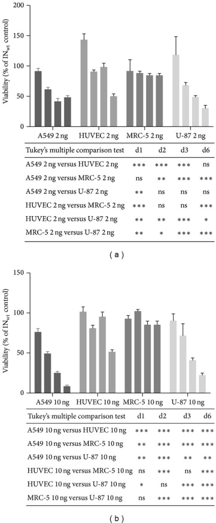 A cytotoxicity study in different cell lines using two concentrations of IN-I-PpoI. Cell viabilities measured by a luminescent cell viability assay are shown as percentages of the wt IN control vector-transduced cells (mean ± SD) after a vector dose of 2 ng (a) and a vector dose of 10 ng (b) of p24. The bars represent viability after LVV mediated I-PpoI protein transduction at different time points post transduction (1, 2, 3 and 6 days, from left to right). Results were analyzed with two-way ANOVA and the Tukey's multiple comparisons test. ***P < 0.001; **P = 0.001 to P < 0.01; *P = 0.01 to P < 0.05.