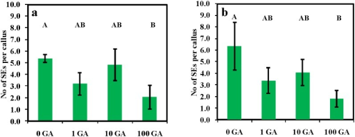 The effect of GA (0, 1, 10 and 100 µM) on somatic embryogenesis induced by P4 10∶4 (NAA:BAP in µM) for three weeks before transfer to P4 10∶4∶1 (NAA:BAP:ABA in µM) shown for two experiments (a) and (b).Five plates of each treatment with six explants per plate. Counts were made 11 weeks from the initiation of culture. Treatments with different letters are significantly different at the 0.05 probability level; vertical bars indicate ± standard error. The numbers on the X-axis represent the GA concentration in µM.
