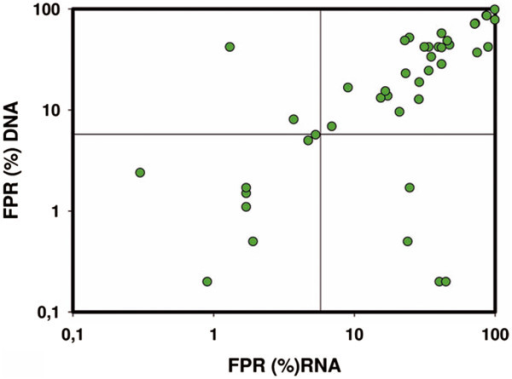 Dispersion graph for simultaneous comparison between results of RNA–based prediction of tropism (x axis) and proviral DNA–based prediction (y axis) for 43 paired RNA/DNA samples. Predictions were performed with the geno2pheno software and results were expressed as false positive rate (FPR;%). The correlation coefficient was ρ = 0.817 (P = 2.39 × 10-11).