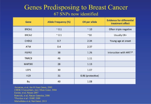 Genes which predispose to an increased risk of breast cancer [4–9].
