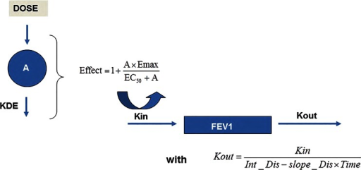 Schematic representation of the structural model. Bronchodilatory effect on FEV1 is described by an Emax function using a KPD model as input for drug exposure. The overall response to treatment accounts for the course of disease, i.e., the natural decrease in FEV1 over time, which has been parameterised in terms of an indirect response model. See text for further explanation of the parameters.