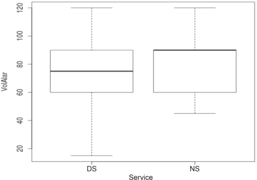Boxplot concerning the volume of the alarms of the multi-parametricmonitors under observation. DS - Day Shift NS - Night Shift. Alarmvolume: a median 75 with an IQR of 60 - 90 during the DS and a median of 90with an IQR of 60 - 90 in the NS.