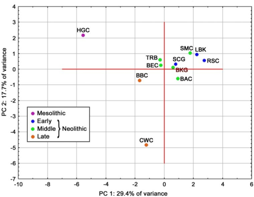 Plot of the first two principal co-ordinates illustrating patterns of affinity between the analyzed populations based on frequencies of mtDNA haplogroups (TRB—Funnel Beaker Culture; other abbreviations for Mesolithic and Neolithic cultural units as in the footnote of Table 2).