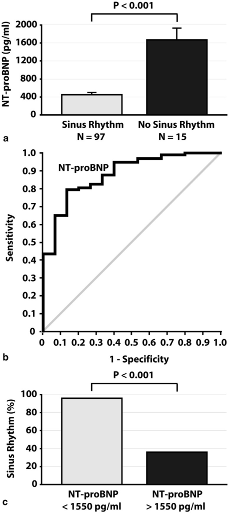 Panel a displays baseline plasma NT-proBNP levels (upon admission) during atrial fibrillation in patients who converted to sinus rhythm (SR) versus those who did not convert to SR after intravenous administration of flecainide. N indicates number of patients. Panel b displays the receiver operating curve of plasma NT-pro-BNP levels as a predictor of outcome of cardioversion with intravenous flecainide. Panel c displays the proportion of patients who converted to SR after intravenous administration of flecainide who had baseline plasma NT-proBNP levels lower than 1550 pg/ml or higher than 1550 pg/ml
