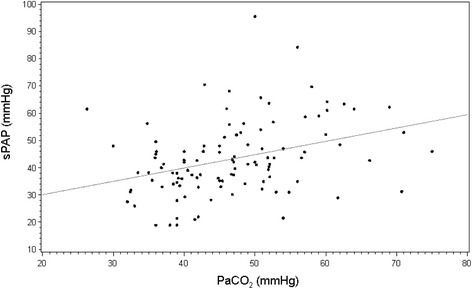 Relationship between individual values of PaCO2 and systolic pulmonary artery pressure (sPAP) measured in moderate-to-severe ARDS patients under protective ventilation using continuous wave Doppler interrogation of tricuspid regurgitant jet, when present. ARDS, acute respiratory distress syndrome; PaCO2, partial pressure of arterial carbon dioxide.