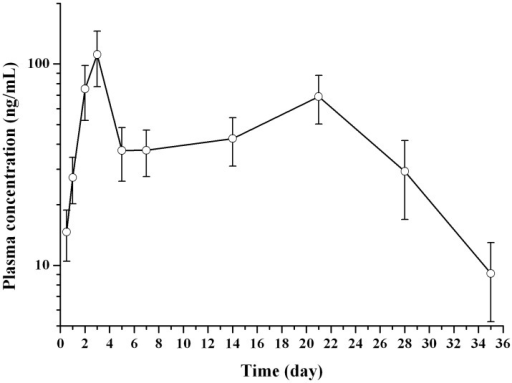Mean plasma drug concentration-time curve of nalmefene in rats following the single subcutaneous injection of drug loaded microspheres (n = 6).