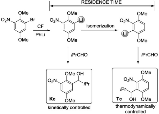 CF reaction of 1-bromo-2,5-dimethoxy-3-nitrobenzene with PhLi, followed by the residence-time-controlled transformation of the organolithium intermediate with isobutyraldehyde.11